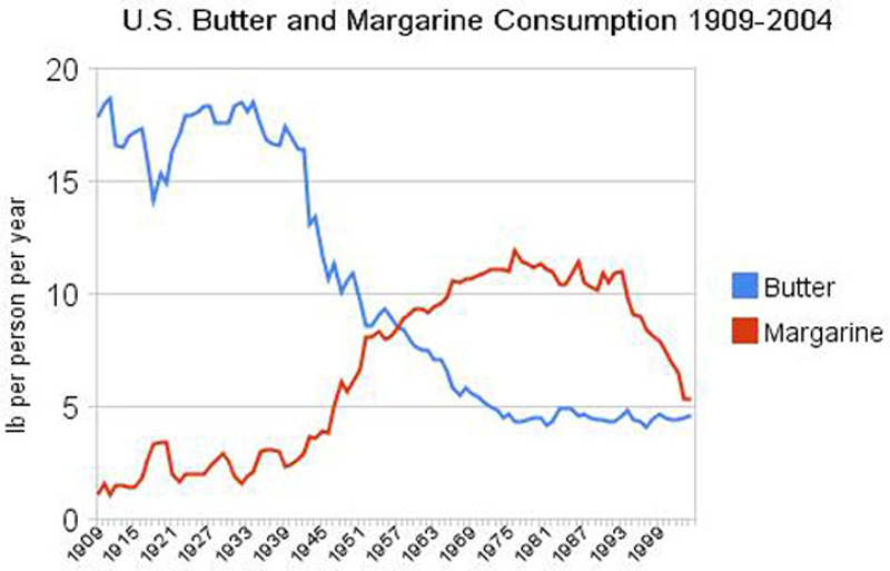 chart of butter consumption
