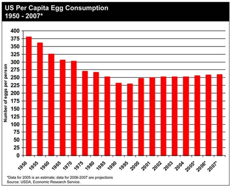 chart of egg consumption