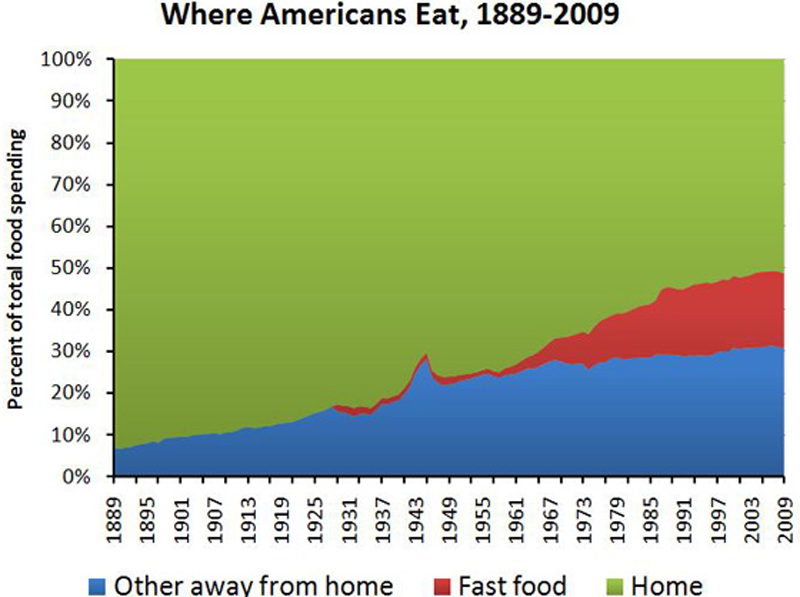 chart of food spending
