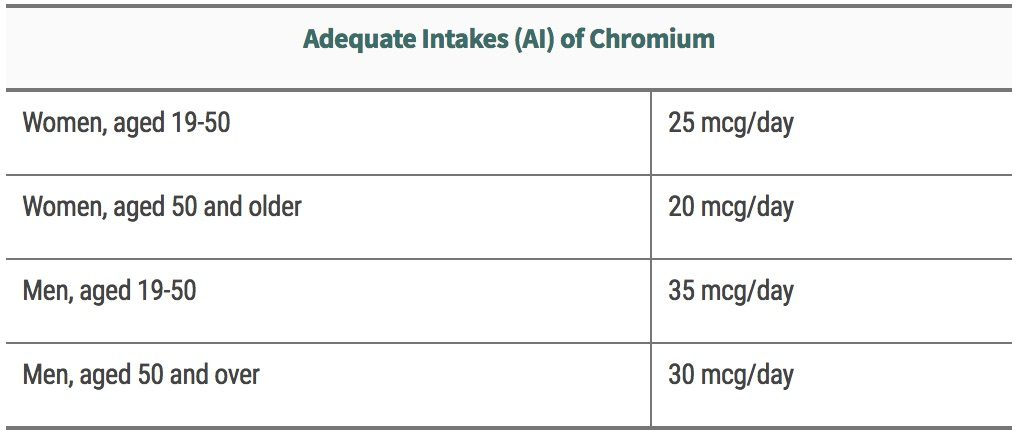 chromium adequate intake, amcoffee, am coffee, health
