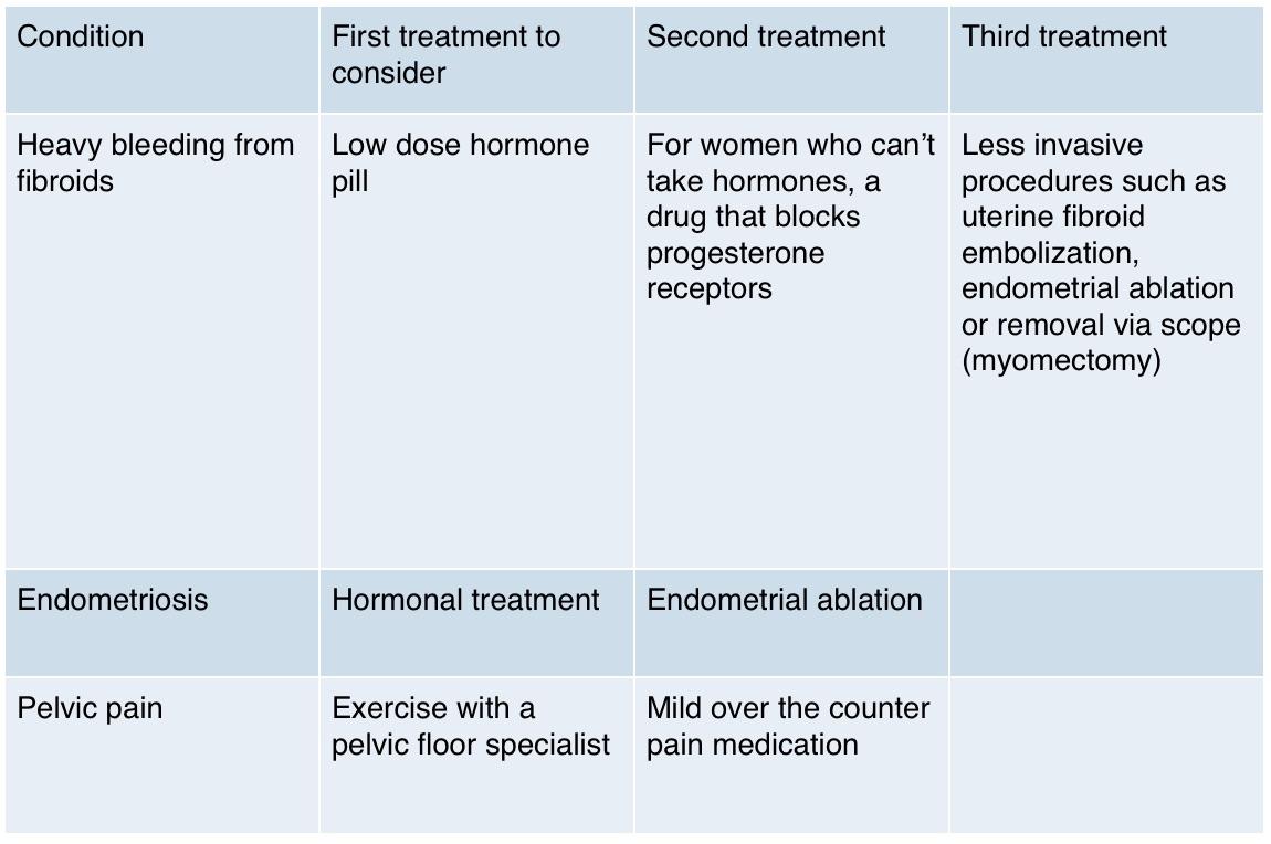 menopause, perimenopause, DAMIVA, women's health, hysterectomy