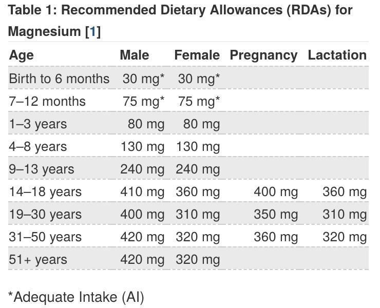 magnesium RDA, magnesium in food, am coffee, amcoffee, health